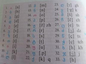 Georgian Alphabet