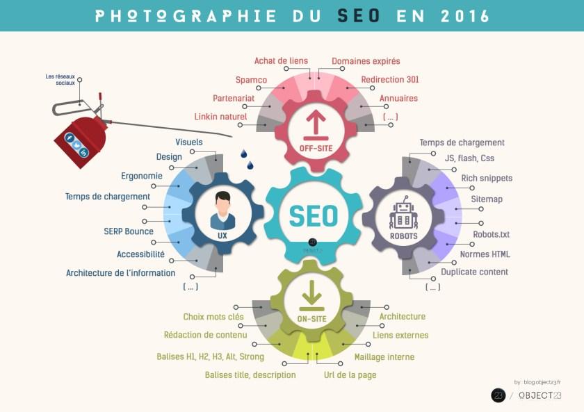 Infographie SEO 2016