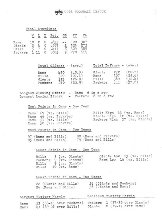 1969 OOPS Football League Summary
