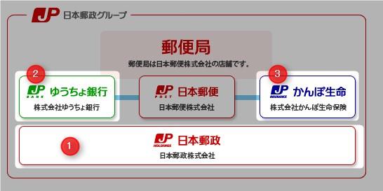 日本郵政2