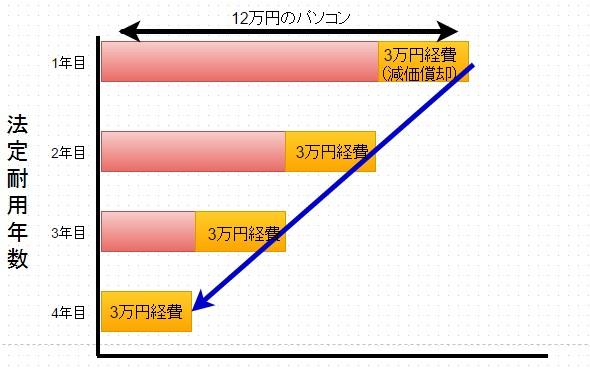 税金(定額法)3