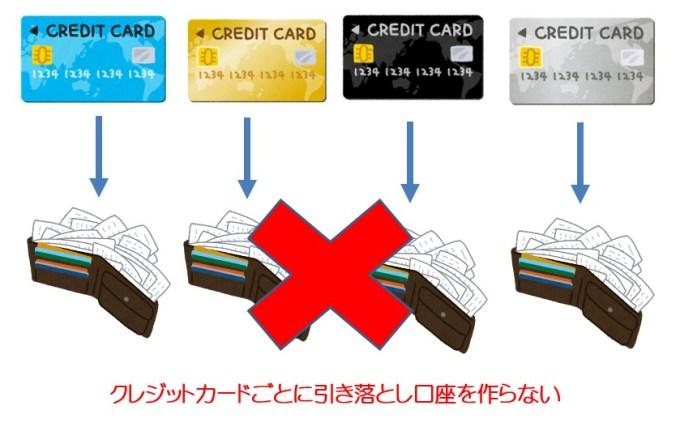 クレジットカードの口座