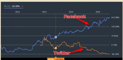 LINE(ツイッターとフェイスブックの株価)