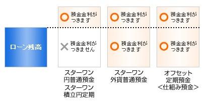 東京スター銀行 預金金利