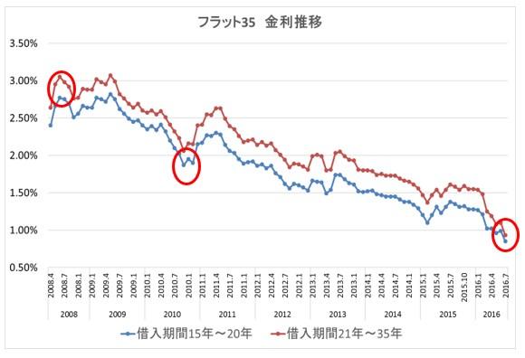 住宅ローン 国債利回り2 フラット35ver.2