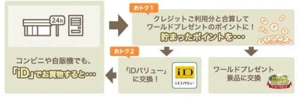 iD、電子マネー 三井住友カード