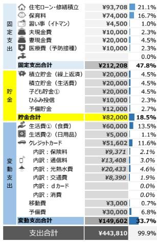 家計簿 2016年10月