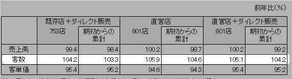 ユニクロ IR 2016.10