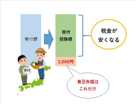 ふるさと納税 自己負担上限2000円