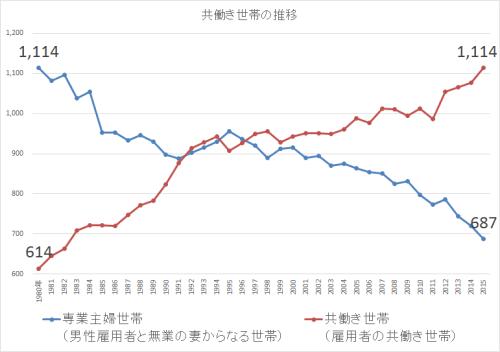 統計 共働き世帯の推移2014