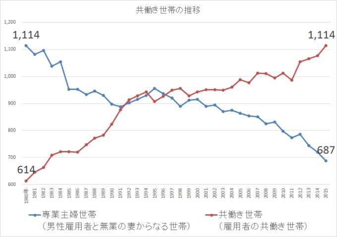 共働き世帯の推移2014
