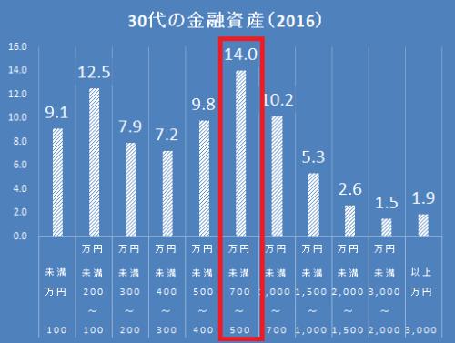 統計 30代の貯金2016 金融広報中央委員会2016(H28)