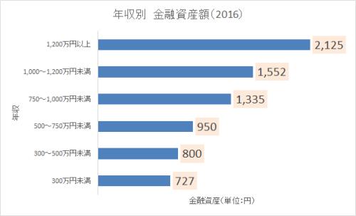 年収750万円以上 貯金2016-2