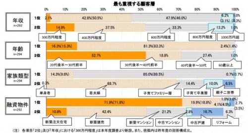 統計 住宅ローン フラット35