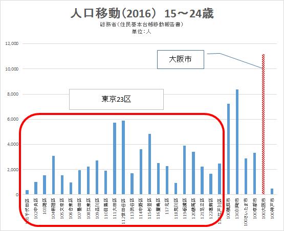 15-29人口移動2016