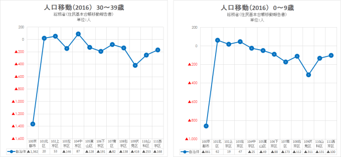 2016 総務省 住民基本台帳移動報告書6(京都市)