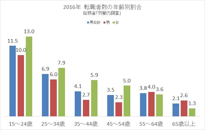 2016総務省労働力調査 転職 男女別2