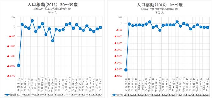 2016 総務省 住民基本台帳移動報告書7(大阪市)