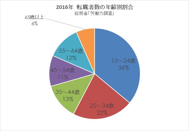 2016総務省労働力調査 転職 男女別