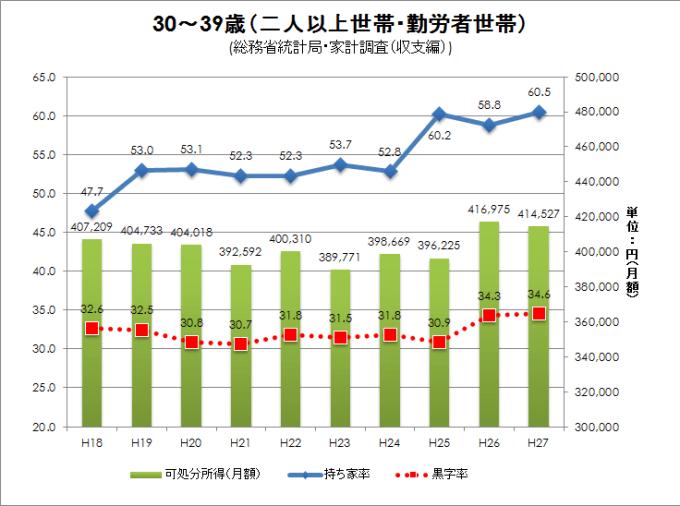 2016家計調査収支編
