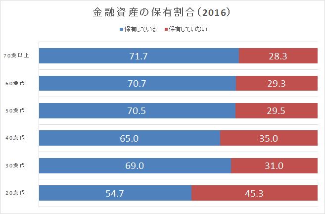 統計 金融広報中央委員会2016(H28) 年齢別貯金 有無
