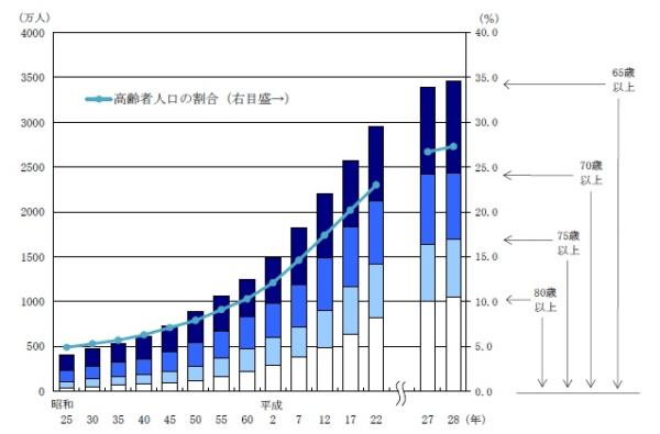 総務省統計局 (平成28年9月15日現在推計)