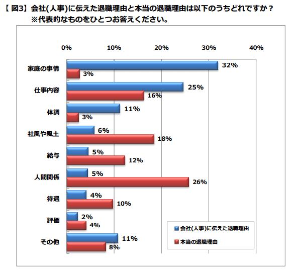 2017-05-28_12h54_02転職理由 en japan2013