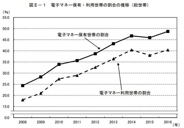 2017統計 電子マネー 家計消費状況調査年報(平成28年)結果の概況