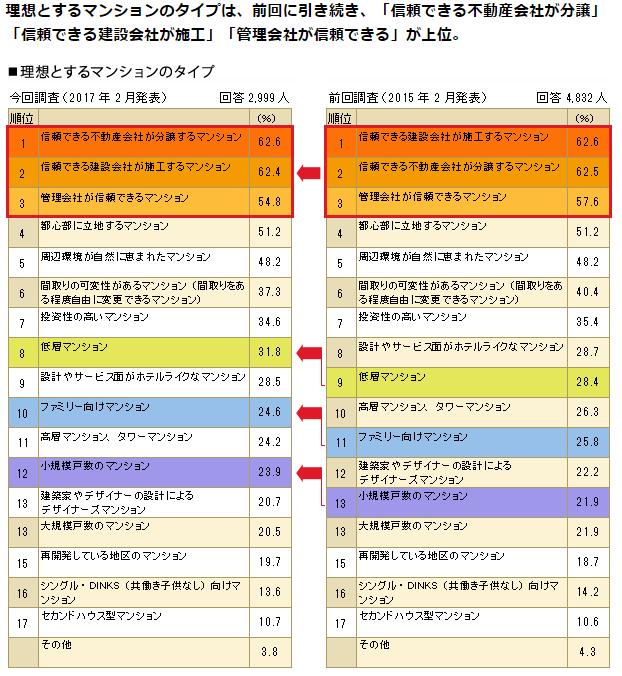 2017メジャーセブン マンション購入調査