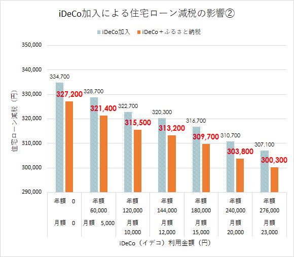 イデコと住宅ローン iDeCo(イデコ)