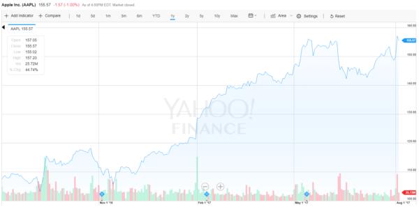 Apple アメリカ株 株価20170803