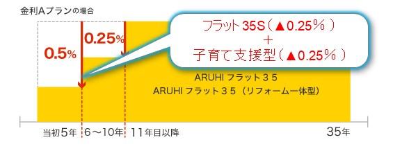 ARUHI フラット35 住宅ローン