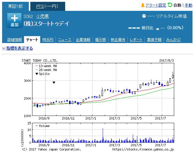 スタートトゥディ 株価20170803