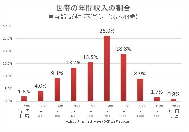 出典: 総務省 住宅土地統計調査(平成25年)