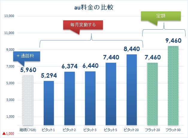 au料金比較 2017