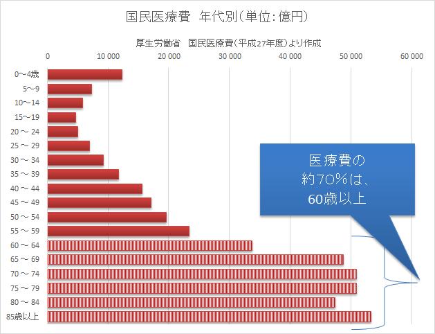 統計 厚生労働省 平成27年度 国民医療費 パワーカップル-min