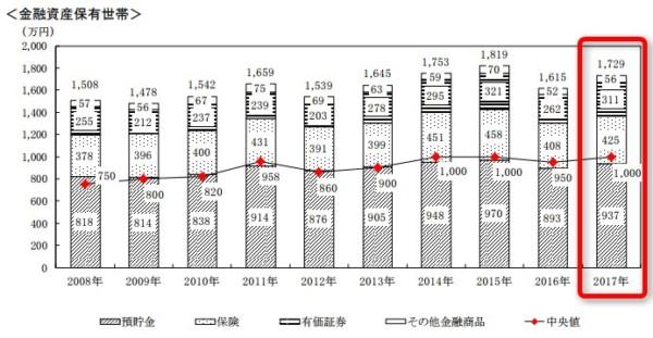 2017金融統計 家計の金融行動に関する世論調査[二人以上世帯調査]