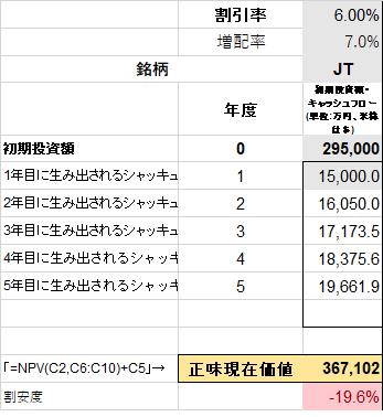 JT 株式 配当割引率