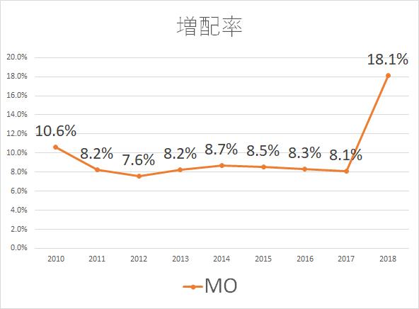 MO 増配率 2018