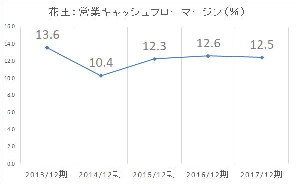花王 営業cfマージン率-2017