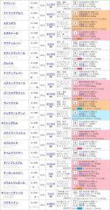 日本ダービー2018出走登録馬