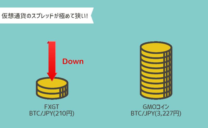 仮想通貨特にビットコインのスプレッドが狭い