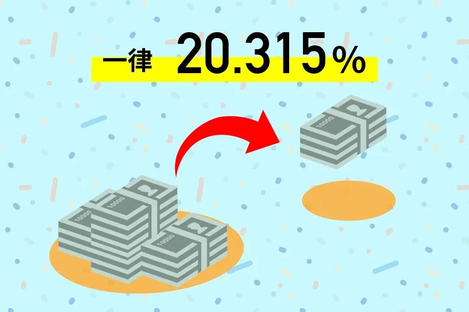 一律20.315%の図