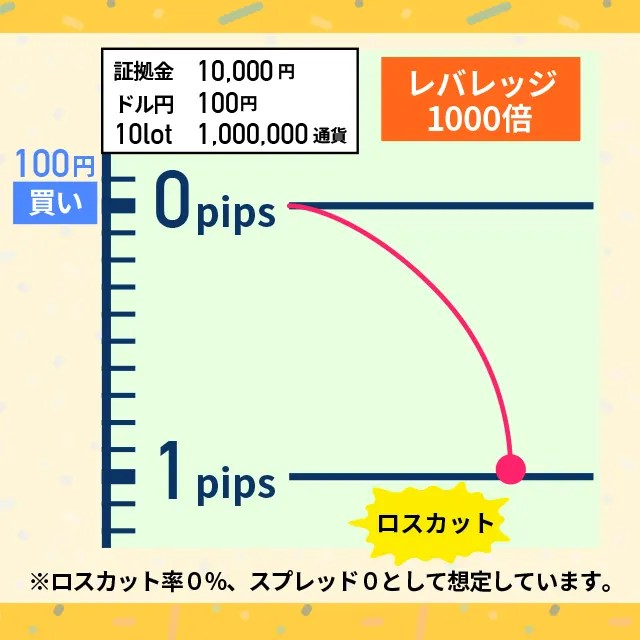 1pipsでロスカットする図