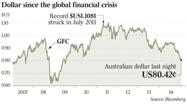 ตารางค่าเงินดอลลาล่าร์ออสเตรเลียเทียบกับดอลล่าร์สหรัฐนับจากเหตุการวิกฤติทางการเงินโลก โดย Bloomberg ที่ปรากฎในหน้าหนึ่งของนสพ. the Australian