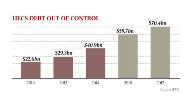ตารางแสดงหนี้สินเงินกู้เพื่อการศึกษา HELP หรือ HECS ในปีต่าง ๆ