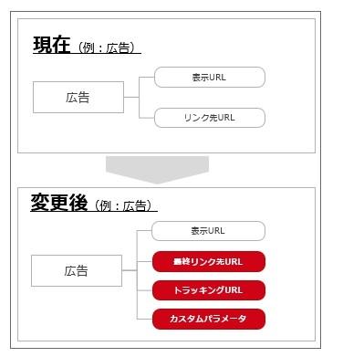 またYahooプロモーション規約変更!?