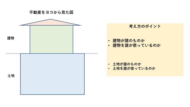 土地の利用区分