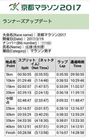 京都マラソン記録.jpg