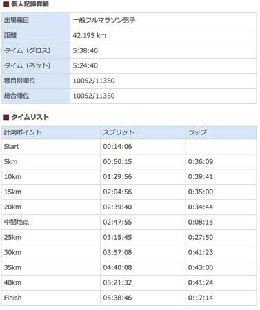 第2回さいたま国際マラソン記録.jpg